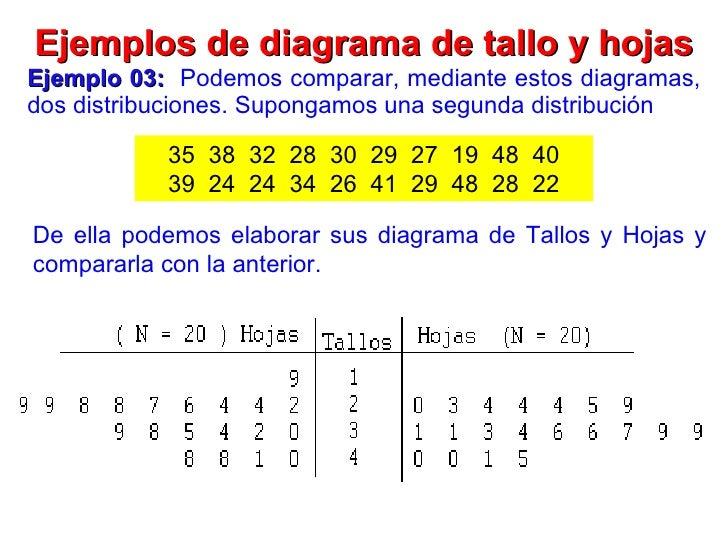 diagrama de hojas diagrama de flux 2011 - ii : clase nº 01 estadística descriptiva i #10
