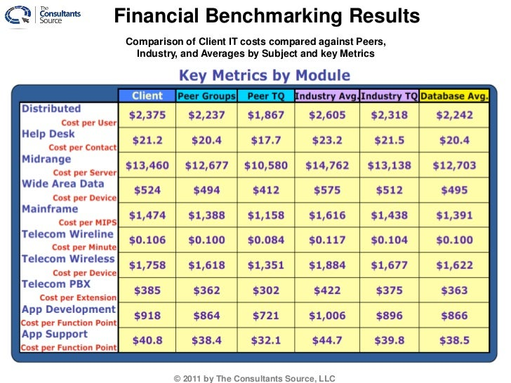 what is benchmarking in finance