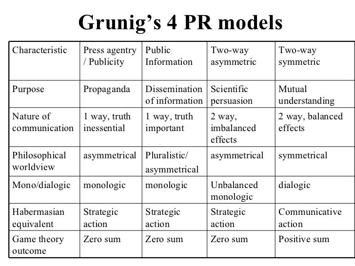 excellence theory of public relations Grunig's excellence theory to improve campaign effectiveness and  key words : public relations, excellence theory, mississippians for healthy families.
