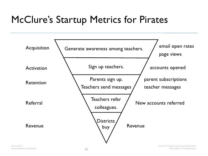 McClure's Startup Metrics for Pirates              Acquisition                                                  email open...