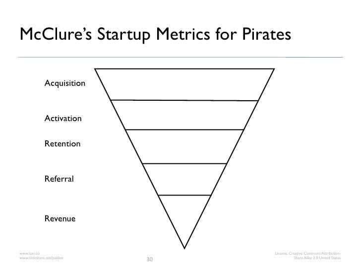 McClure's Startup Metrics for Pirates              Acquisition              Activation              Retention             ...