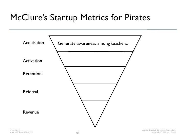 McClure's Startup Metrics for Pirates              Acquisition    Generate awareness among teachers.              Activati...