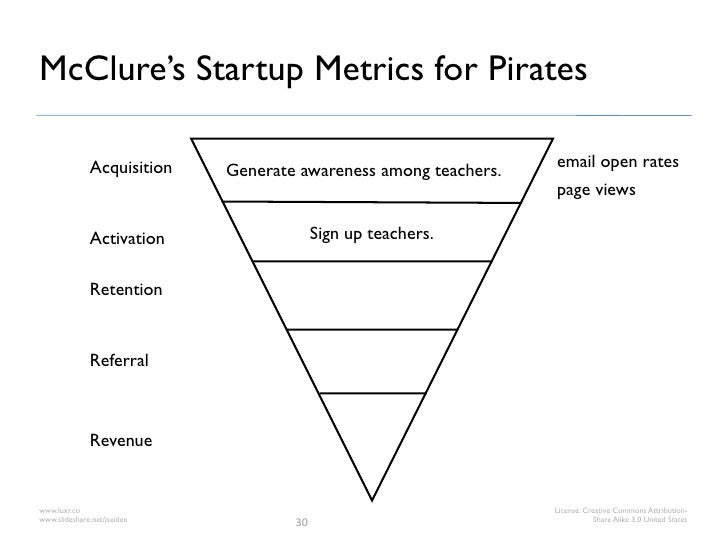 McClure's Startup Metrics for Pirates              Acquisition                                         email open rates   ...