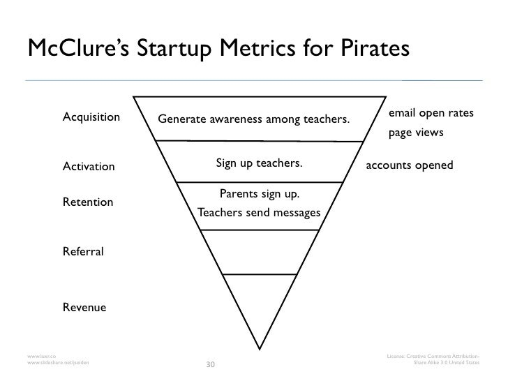 McClure's Startup Metrics for Pirates              Acquisition                                            email open rates...