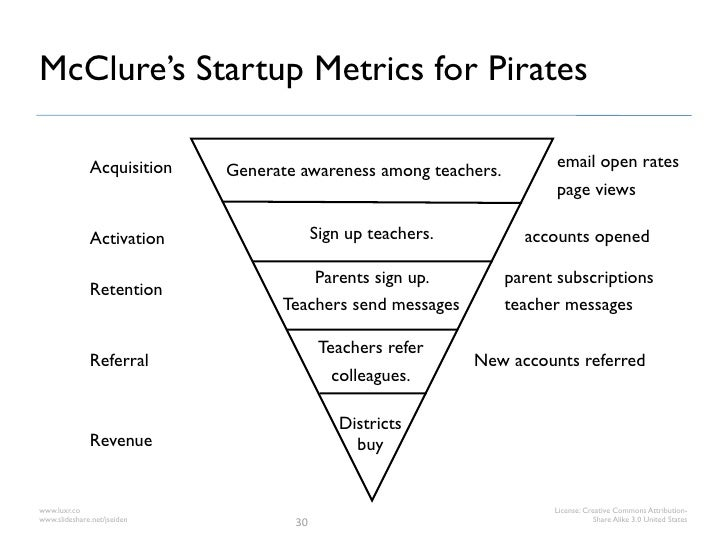McClure's Startup Metrics for Pirates              Acquisition                                                email open r...