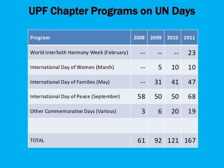 World Water DayWorld Environment DayInternational Day against Drug Abuse and     Illicit TraffickingInternational Youth Da...