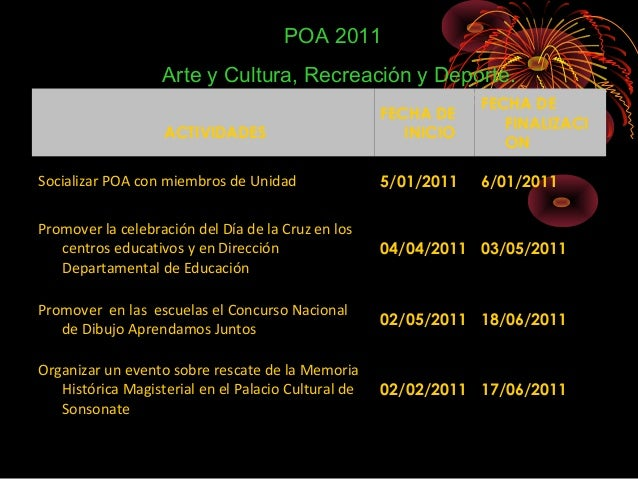 ACTIVIDADES FECHA DE INICIO FECHA DE FINALIZACI ON Socializar POA con miembros de Unidad 5/01/2011 6/01/2011 Promover la c...