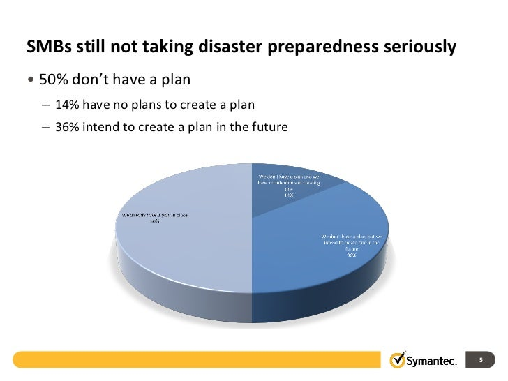 2011 SMB Disaster Preparedness Global Survey