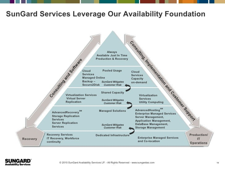 SunGard Services Leverage Our Availability Foundation                                                             Always  ...