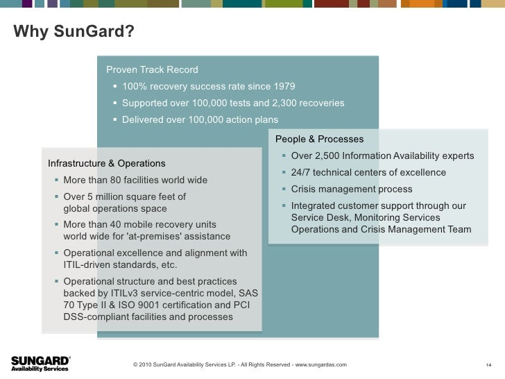 Why SunGard?                Proven Track Record                  100% recovery success rate since 1979                  ...