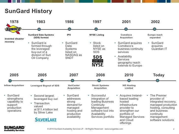 SunGard History     1978                  1983                       1986                          1997                   ...