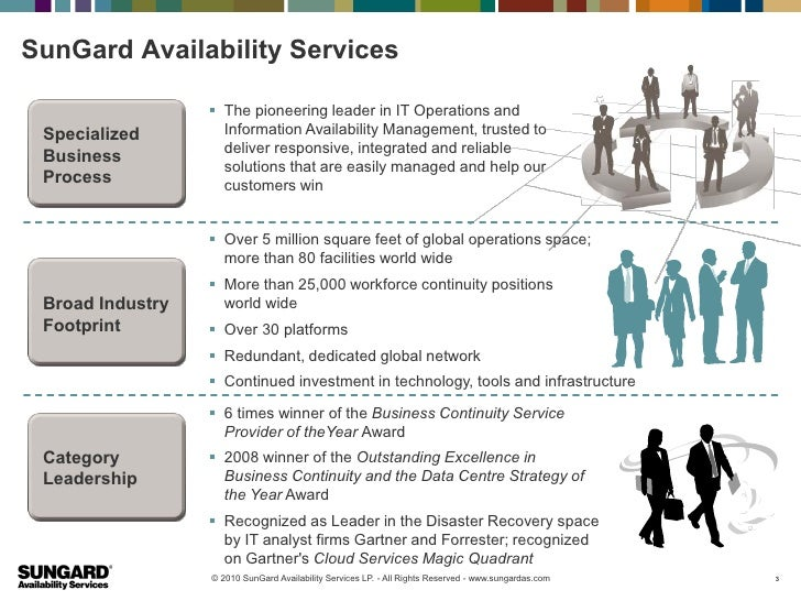 SunGard Availability Services                   The pioneering leader in IT Operations and Specialized        Information...