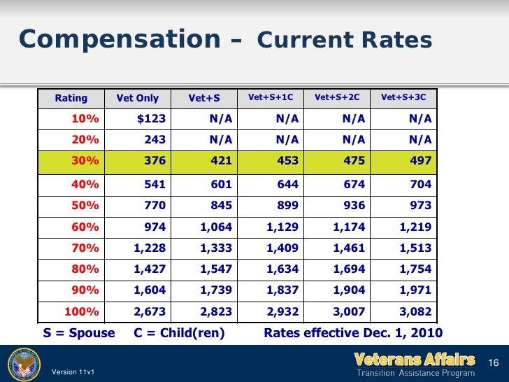 Va Disability Rating Table Ptsd | Brokeasshome.com