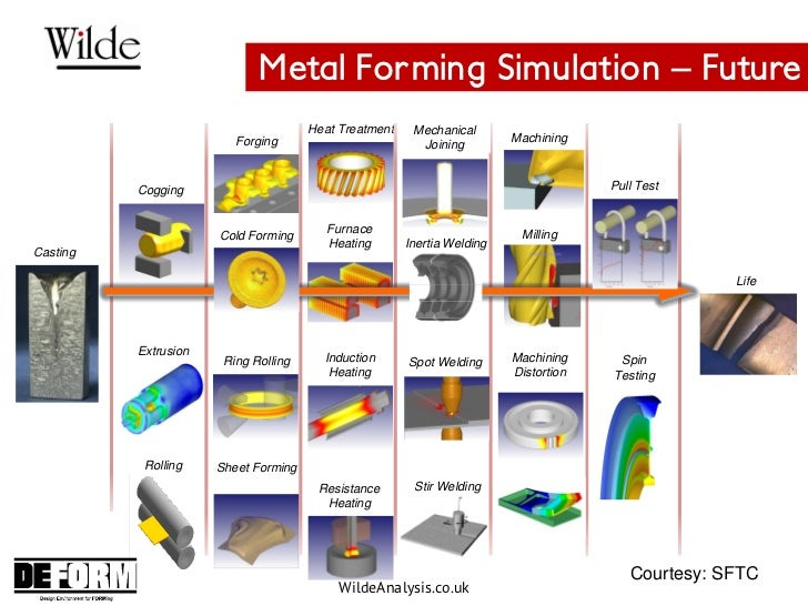 Improving Manufacturing By Simulation Processes