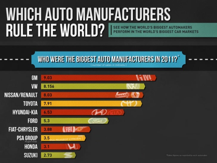 2011 World Car Sales Statistics An Infographic