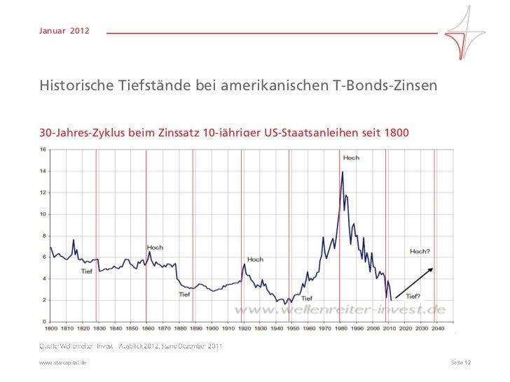 Informationen über. Die SNB. Ziele und Aufgaben der SNB; Aufbau und Organisation. Die SNB als Aktiengesellschaft; Unabhängigkeit, Rechenschaftspflicht und Verhältnis zum Bund.
