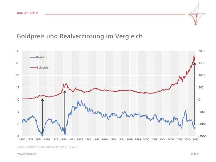 Überblick zu Anleihen Renditen und Derivaten in Echtzeit.