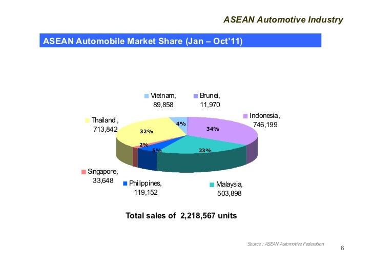 Car Manufacturers By Market Share Mail: A Resilient Thai Auto Industry