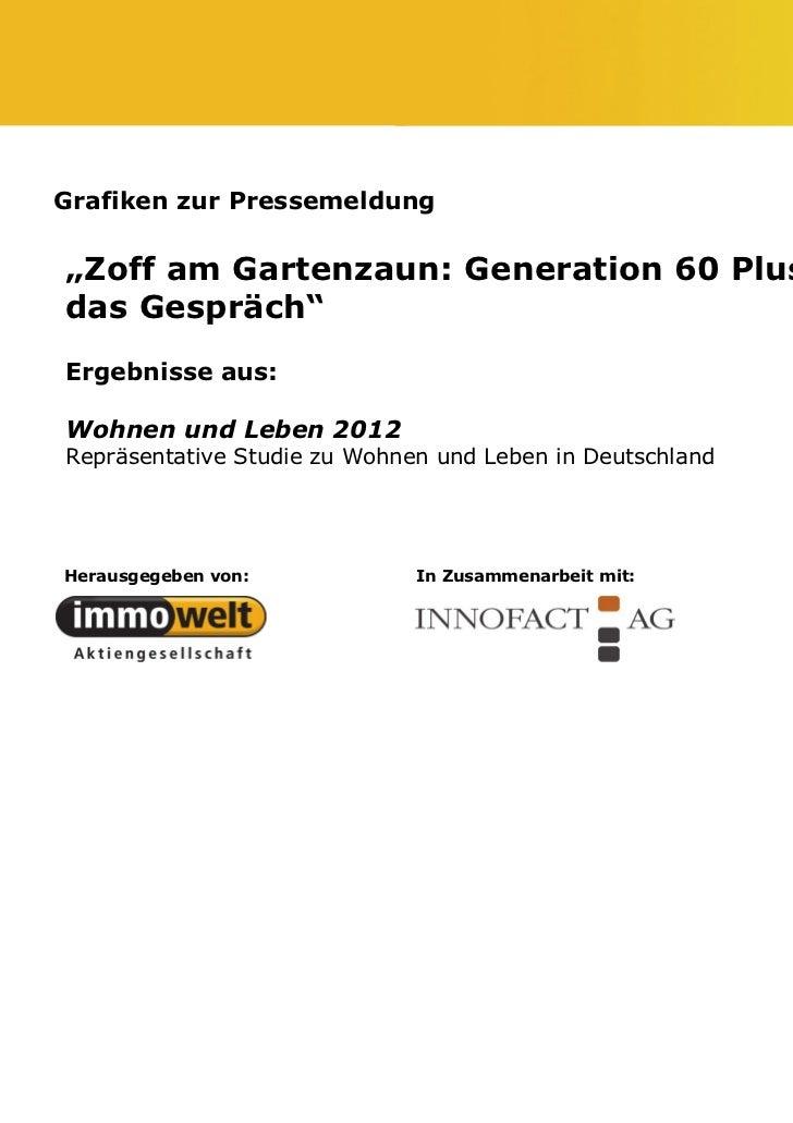 """Grafiken zur Pressemeldung""""Zoff am Gartenzaun: Generation 60 Plus suchtdas Gespräch""""Ergebnisse aus:Wohnen und Leben 2012Re..."""