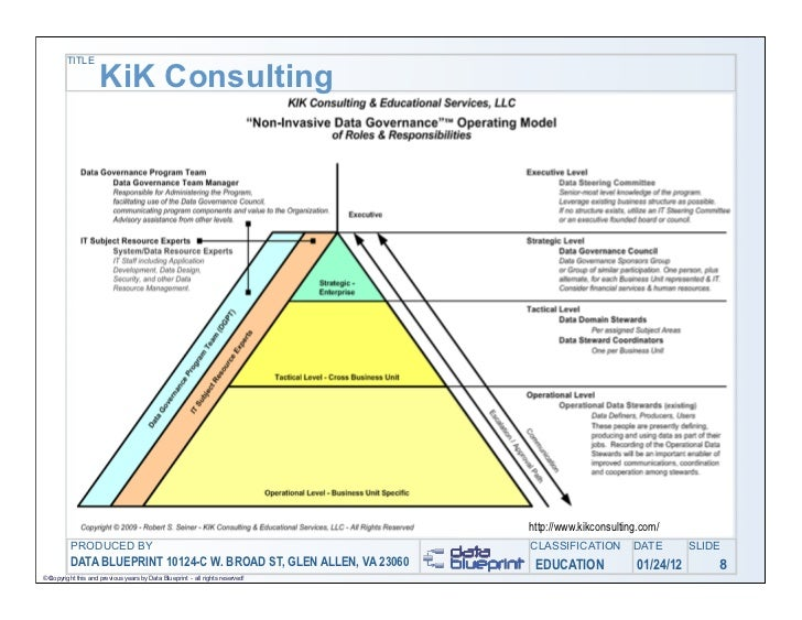 Data ed online making the case for data governance blueprint 25 title kik consulting malvernweather Images