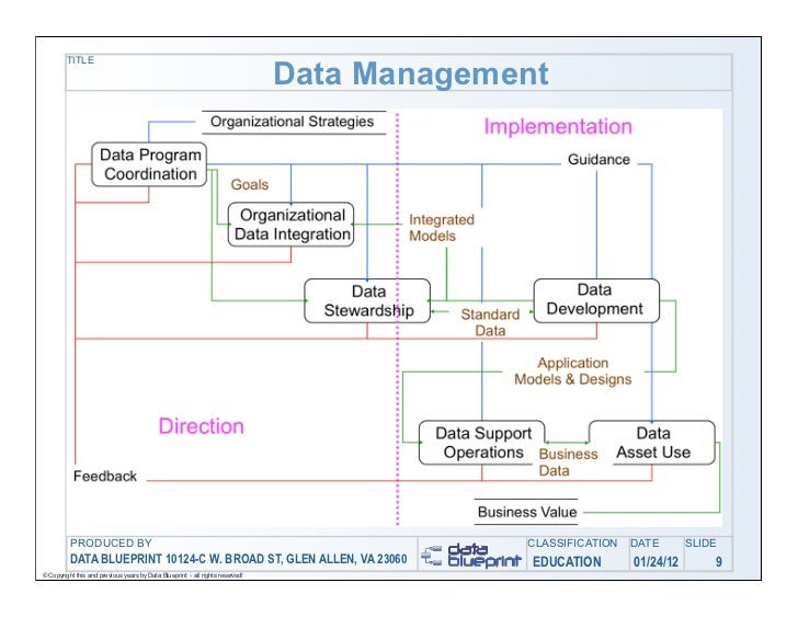 Title Data Management Produced By Classification Date Slide Data Blueprint 10124 C W Broad St Glen Allen Va 23060 Education 01 24 12 9 Copyright This