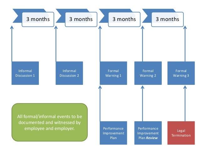 3 months 3 months 3 months 3 months Informal Discussion 1 Informal Discussion 2 Formal Warning 1 Performance Improvement P...