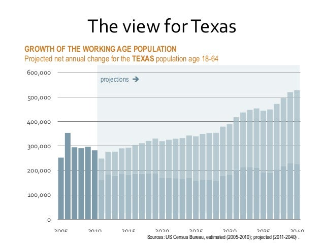 The view for Texas GROWTH OF THE WORKING AGE POPULATION Projected net annual change for the TEXAS population age 18-64 600...