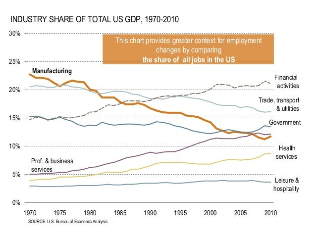 INDUSTRY SHARE OF TOTAL US GDP, 1970-2010 30%  This chart provides greater context for employment changes by comparing the...