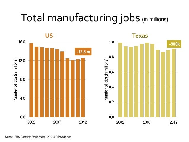 Total manufacturing jobs (in millions) US  Texas ~900k ~12.5 m  Source: EMSI Complete Employment – 2012.4; TIP Strategies.