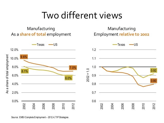 Two different views Manufacturing As a share of total employment  Manufacturing Employment relative to 2002  Texas  Texas ...