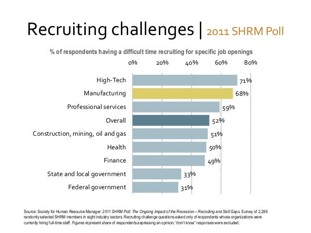 Recruiting challenges | 2011 SHRM Poll % of respondents having a difficult time recruiting for specific job openings  0%  ...