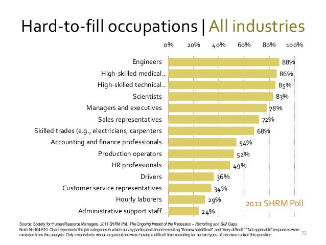 Hard-to-fill occupations | All industries 0%  20%  40%  60%  80%  Engineers  100% 88%  High-skilled medical…  86%  High-sk...