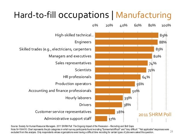 Hard-to-fill occupations | Manufacturing 0%  20%  40%  60%  80%  High-skilled technical…  100% 89%  Engineers  88%  Skille...