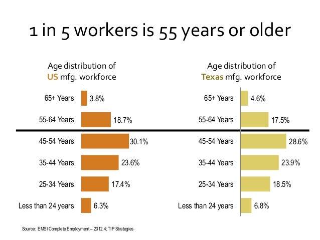 1 in 5 workers is 55 years or older Age distribution of US mfg. workforce 65+ Years  65+ Years  3.8%  55-64 Years  18.7%  ...