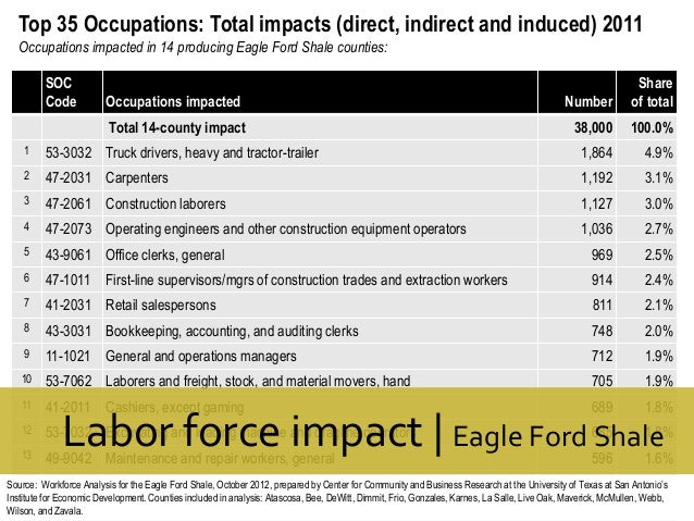 Top 35 Occupations: Total impacts (direct, indirect and induced) 2011 Occupations impacted in 14 producing Eagle Ford Shal...