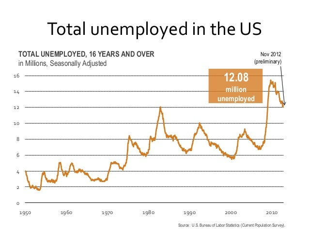 Total unemployed in the US TOTAL UNEMPLOYED, 16 YEARS AND OVER in Millions, Seasonally Adjusted  Nov 2012 (preliminary)  1...