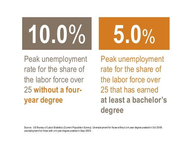 10.0%  5.0%  Peak unemployment rate for the share of the labor force over 25 without a fouryear degree  Peak unemployment ...