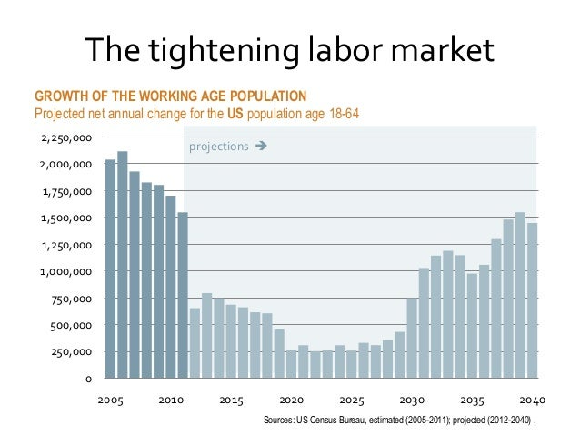 The tightening labor market GROWTH OF THE WORKING AGE POPULATION Projected net annual change for the US population age 18-...