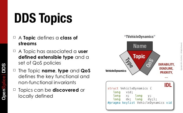 """DDS Topics                 ☐   A Topic defines a class of                    """"TVehicleDynamics""""                     stream..."""