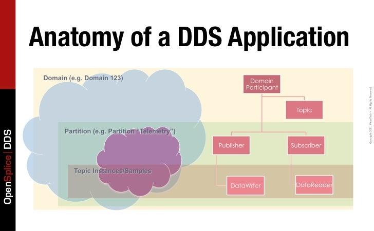 OpenSplice DDS                                                                                    Anatomy of a DDS Applica...
