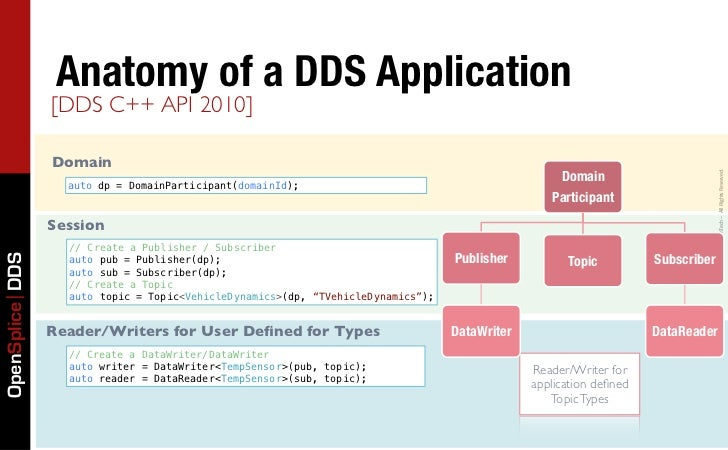 Anatomy of a DDS Application                 [DDS C++ API 2010]                 Domain                                    ...