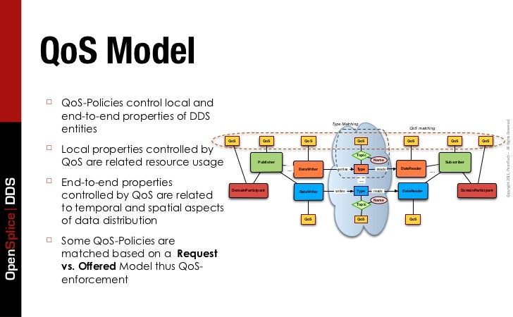 QoS Model                 ☐   QoS-Policies control local and                     end-to-end properties of DDS             ...