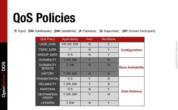 QoS Policies                 [T: Topic] [DR: DataReader] [DW: DataWriter] [P: Publisher]   [S: Subscriber]     [DP: Domain...