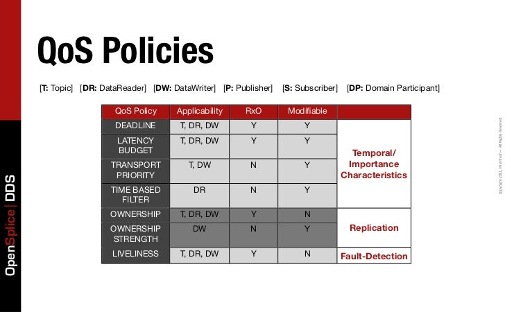 QoS Policies                 [T: Topic] [DR: DataReader] [DW: DataWriter] [P: Publisher]   [S: Subscriber]    [DP: Domain ...