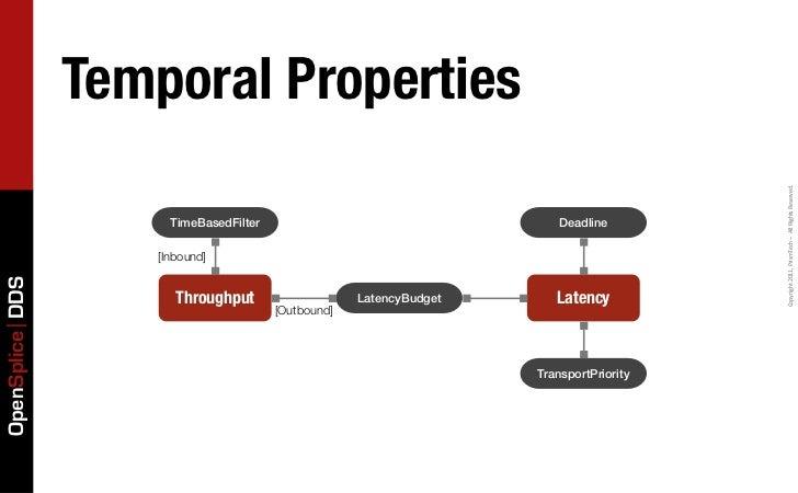Temporal Properties                                                                                         Copyright 20...