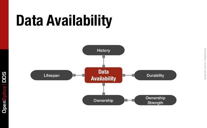 Data Availability                                  History                                                            Copy...