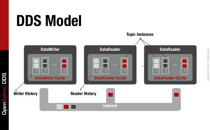 DDS Model                                                                                 Topic Instances                 ...