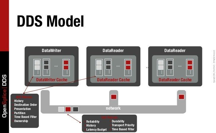 DDS Model                                       DataWriter                       DataReader                          DataR...