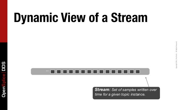 Dynamic View of a Stream                                                                     Copyright 2011, PrismTech...