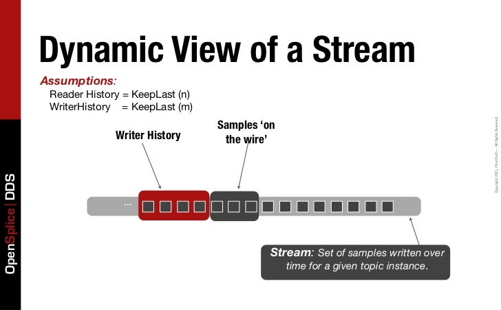 Dynamic View of a Stream                 Assumptions:                  Reader History = KeepLast (n)                  Writ...